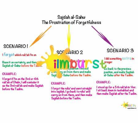 Sajdah-al-Sahw Info Sheet