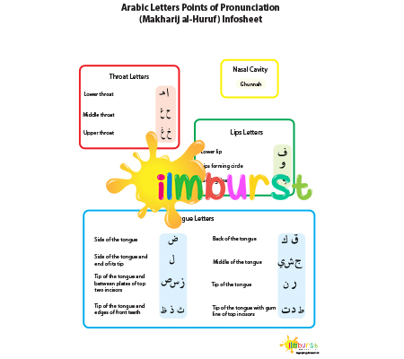 Pronunciation Points (Makharij Huruf) Infosheet