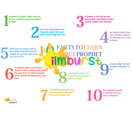 10 Facts to Learn about Prophet Isa (Jesus)