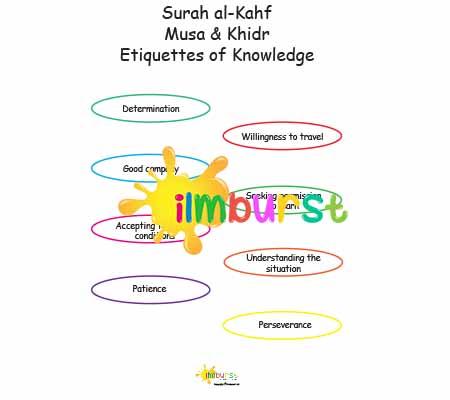 Surah al-Kahf – Musa & Khidr – Etiquettes of Knowledge